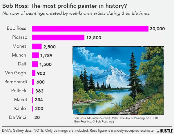 number of paintings by artist
