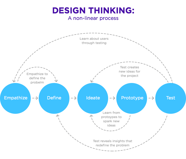 Design Thinking: Empathy + Agility + Iteration | ITA Group