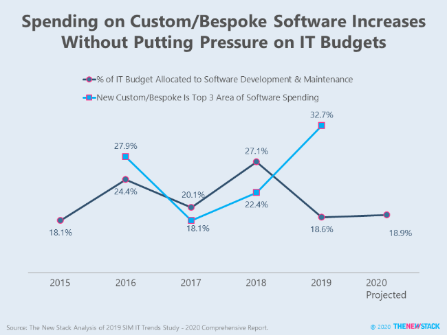 Spending on Custom/Bespoke Software Increases Without Putting Pressure on IT Budgets