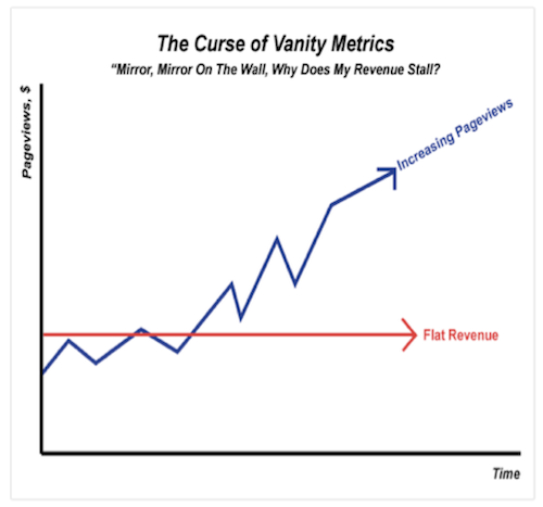 Content Conundrum: The Vanity vs. Performance Dilemma - Search Engine Watch