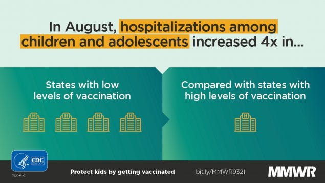 This figure shows increased child and adolescent hospitalizations in states with low vaccination levels.