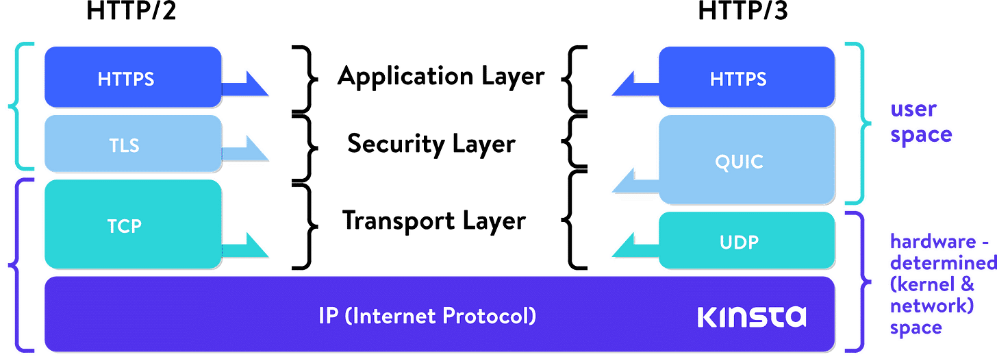 What Is HTTP/3 - Lowdown on the Fast New UDP-Based Protocol