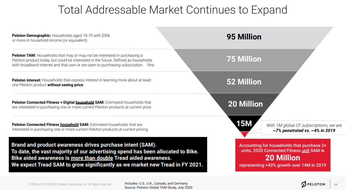 Total Addressable Market Continues to Expand  Pelotm Households aged 18-70 with S50k  or more in hmsehold income equivalent)  pelotm TAM:  Hmseholds that may or may not be interested in purchasing a  Peloton product today. but could be interested in the future as households  with broadband internet ard that own or are open to purchasing subscliption  pelotm interest: Households that interest in learning more about at least  one  SAM:  Estimated households that  are interested in purchasing one or rnore current Pebton products at current price  SAM  : Estimated households that are  interested in one or more current peloton products at current  Brand and product awareness drives purchase intent (SAM).  TO date, the vast majority Of our advertising spend has been allocated to Bike.  Bike aided awareness is Tread aided awareness.  We expect Tread SAM to grow significantly as we market new Tread in FY 2021.  U Canada and Gemany•  TAM 2m  95 Million  75 Million  52 Million  20 Million  15M  With 1M global CF subscriptions. we are  penetrated vs. —4X 2019  Accounting for households that purchase 2*  units, 2020 Connected Fitness SAM is  20 Million  representing *43% growth over 14M in 2019  PELOTON