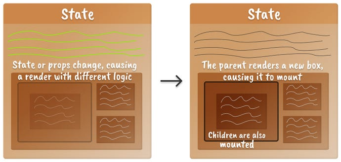 Two boxes next to each other representing the mental model of a React component mounting a child component when logic changes. The component-to-be-mounted is shown with low opacity on the left