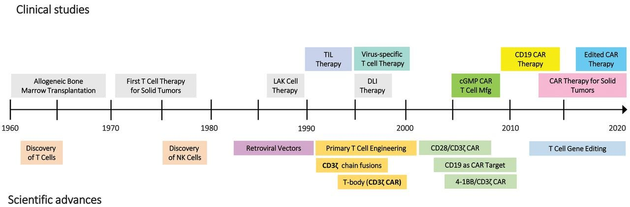 Image result for history of car-t