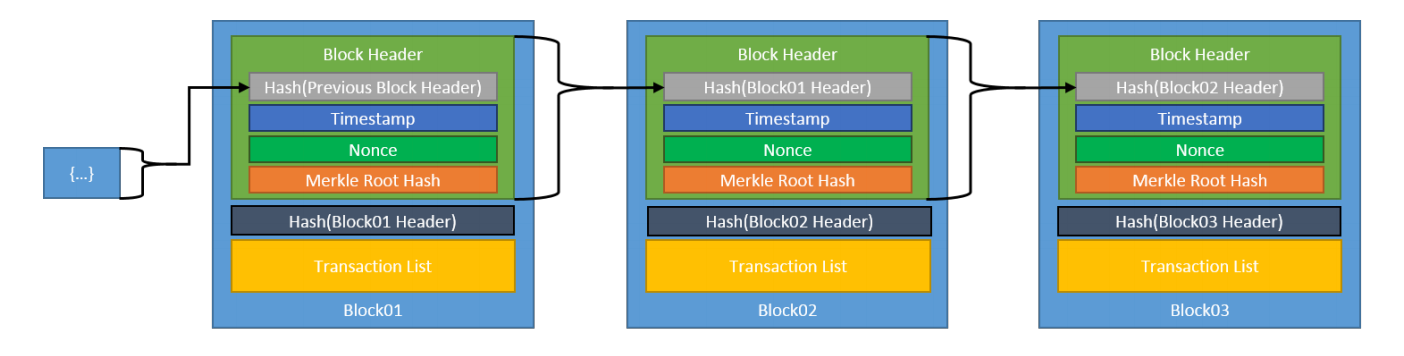 The structure of a blockchain.