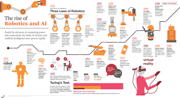 The rise of Robotics and AI | Part I (Scroll Down For Part II)