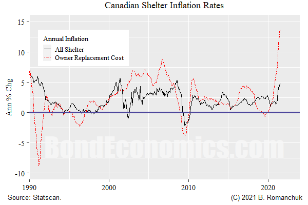 Chart: Canada Shelter Inflation