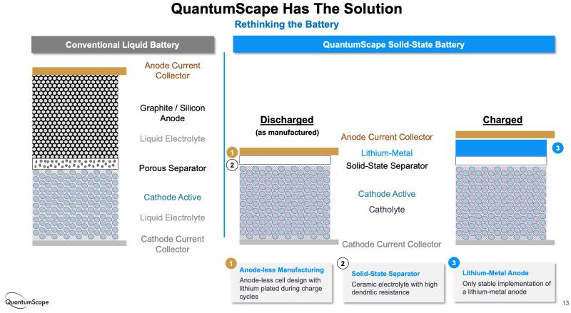 (QuantumScape)