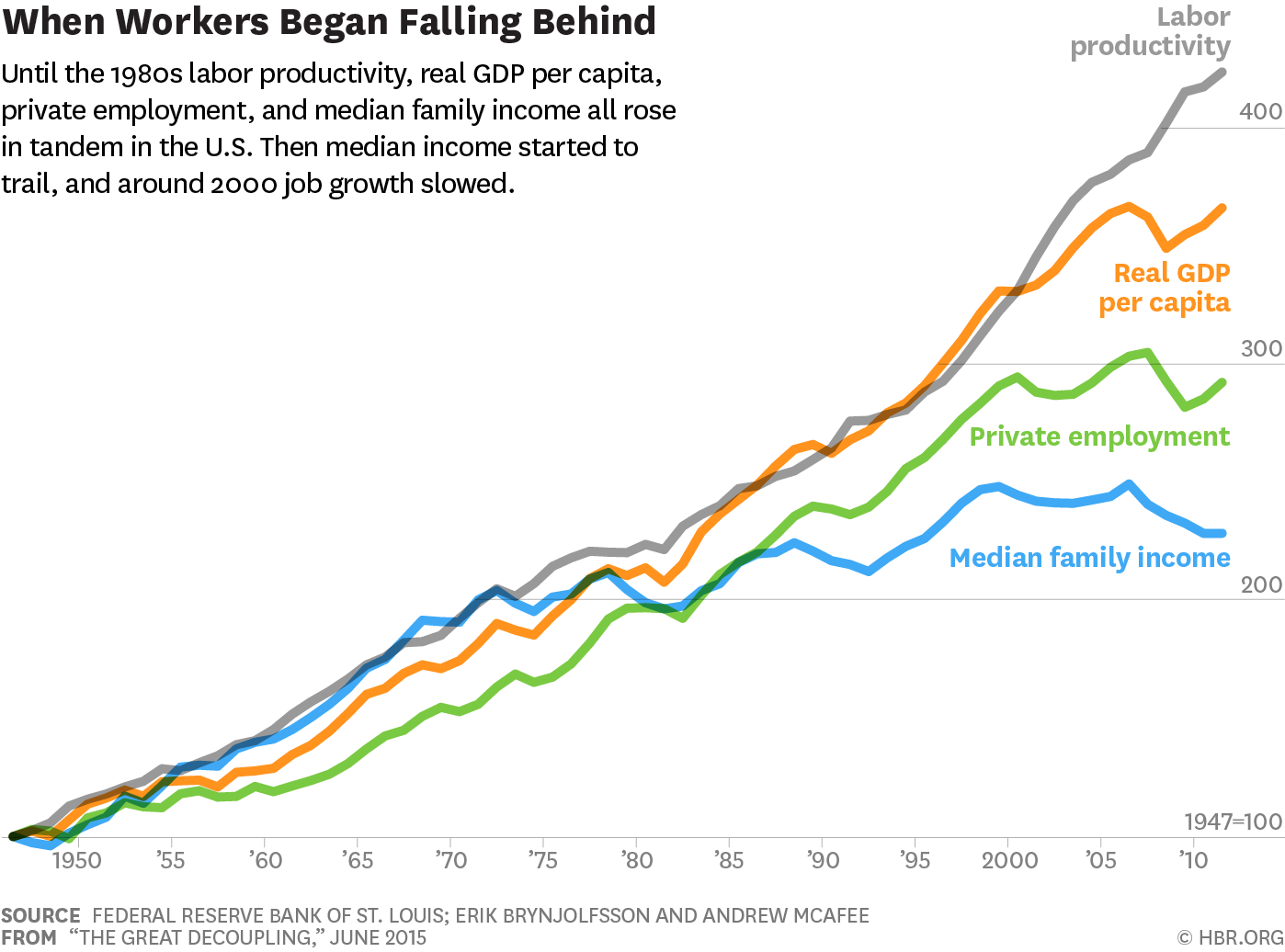 Economic Growth Isn't Over, but It Doesn't Create Jobs Like It Used To