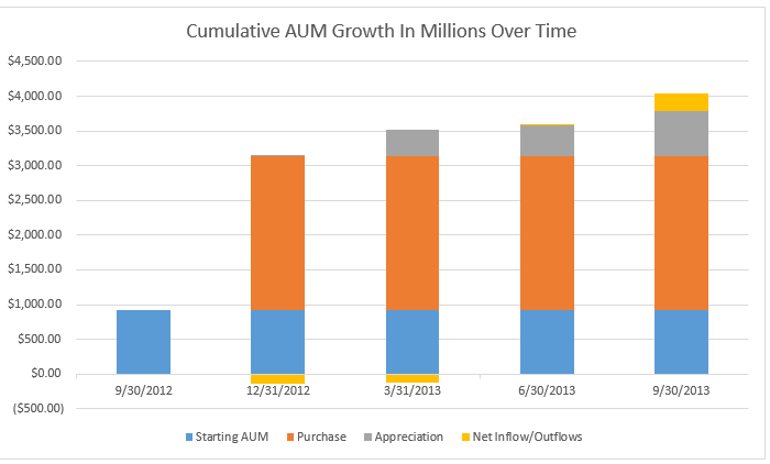 aum growth