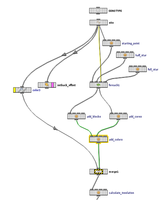 Visual Dataflow Modelling (VDM) in SideFX Houdini
