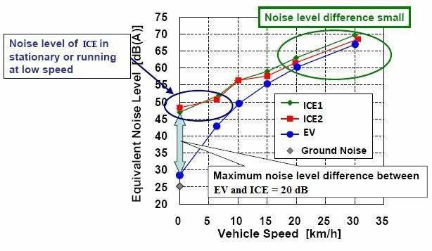 Noise level comparison between EV and ICE vehicles at various speeds... |  Download Scientific Diagram
