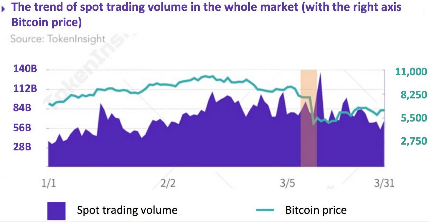 Bitcoin spot trading volume