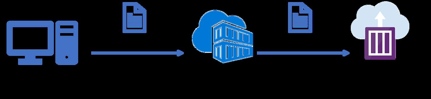 Deploying your Docker Container via Azure DevOps to Azure Cloud