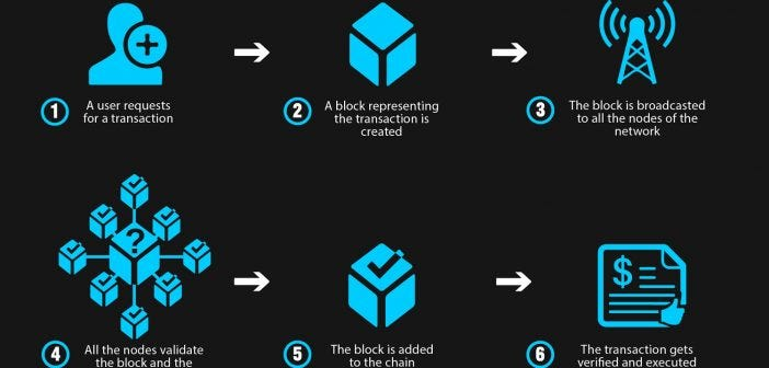 How Does a Blockchain work