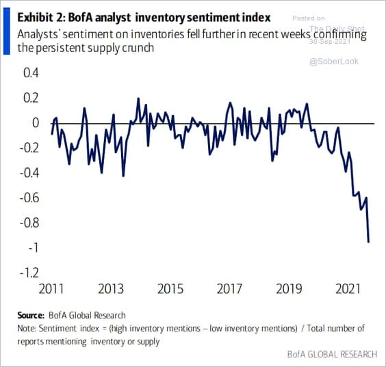 May be an image of text that says 'Exhibit 2: BofA analyst inventory sentiment index Posted םn Analysts sentiment on inventories fell further in recent weeks 0-Sep-2021 confiming Shot the persistent supply crunch 0.4 @SoberLook 0.2 -0.2 -0.4 a্ -0.6 -0.8 -1 -1.2 2011 2013 2015 2017 2019 Source: BofA Global Research Note: Sentiment index (high inventory mentions low inventory mentions) /Total number of reports mentioning inventory or supply 2021 BofA GLOBAL RESEARCH'