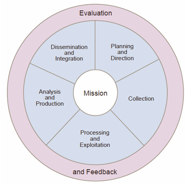Diagram of the Intelligence Cycle