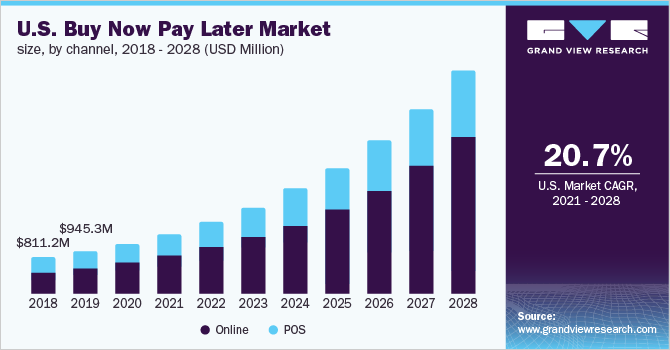 U.S. buy now pay later market size, by channel, 2018 - 2028 (USD Million)