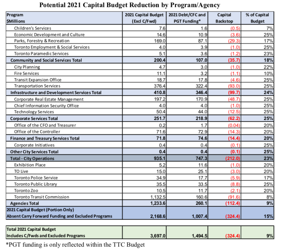 Table from pg 5 of City report / budget briefing note: https://www.toronto.ca/legdocs/mmis/2021/bu/bgrd/backgroundfile-163341.pdf