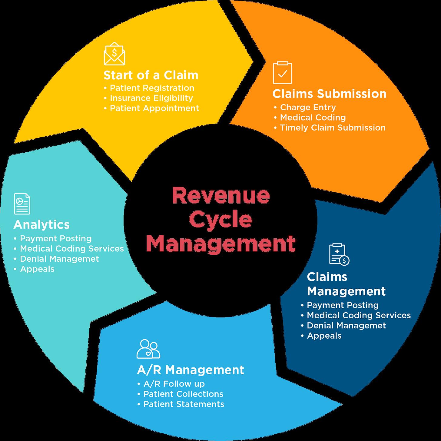 EHR Revenue Cycle Management | DrChrono