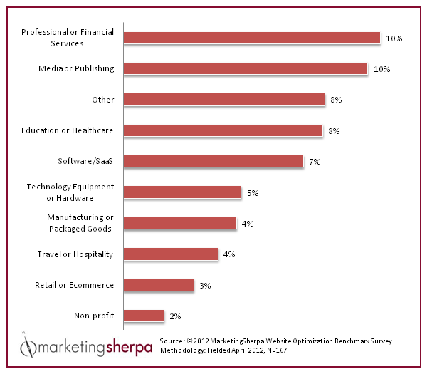 average-conversion-rate-by-industry-survey-2012