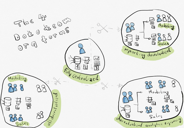 Organizing Data Teams — Where to Make The Cut