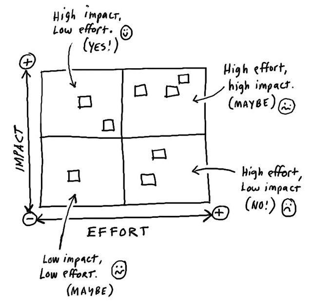 Impact vs. Effort Matrix. Use this for prioritizing tasks. | Bible study  job, Work life balance tips, Critical thinking