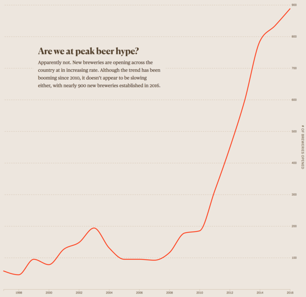 Simple line graph, but it's the perfect answer to the question posed.