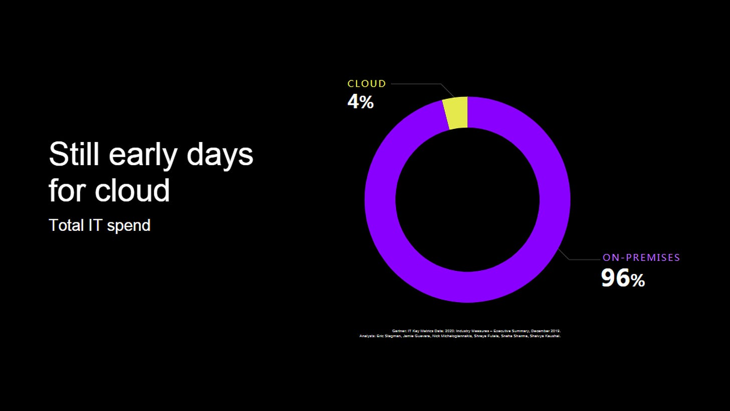 Only 4 percent of all workloads on the cloud today