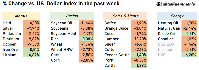 Performance of Commodities Metals, Grains, Softs, Energy