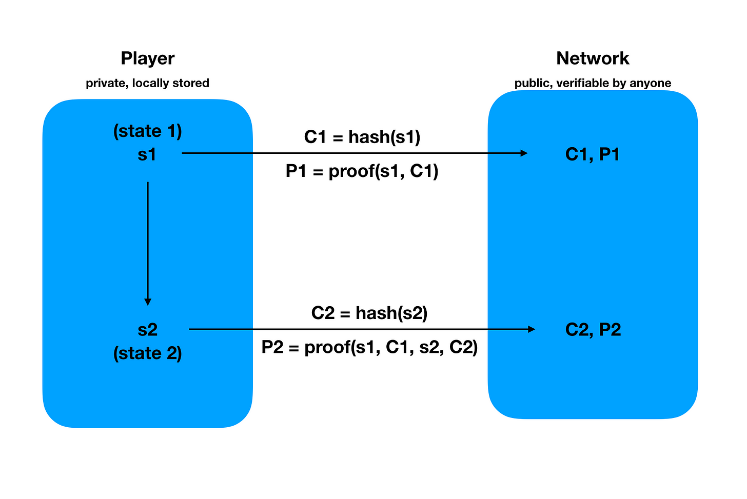 Private state on a decentralized system, with ZK Proofs