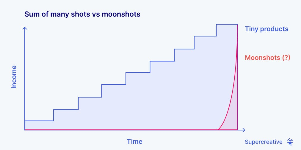 Graph of many shots vs moonshots tiny products