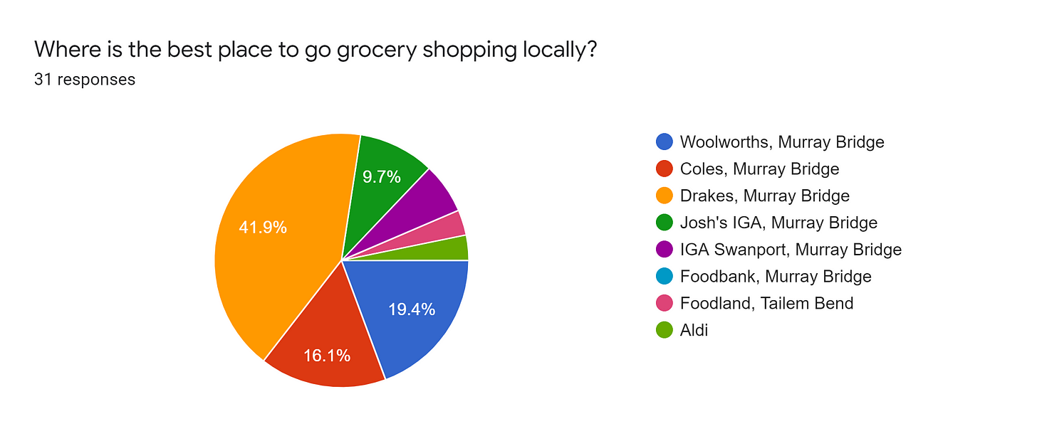 Forms response chart. Question title: Where is the best place to go grocery shopping locally?. Number of responses: 31 responses.
