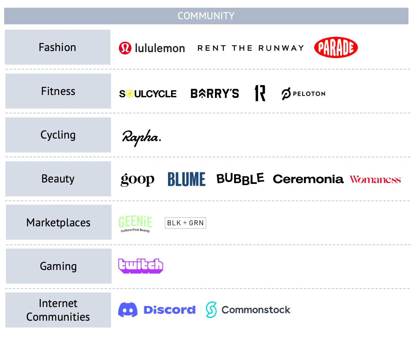 Community-focused brands