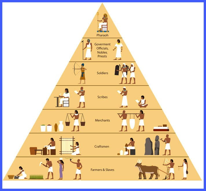 S T R A V A G A N Z A: SOCIETY & SOCIAL STRUCTURE OF ANCIENT EGYPT