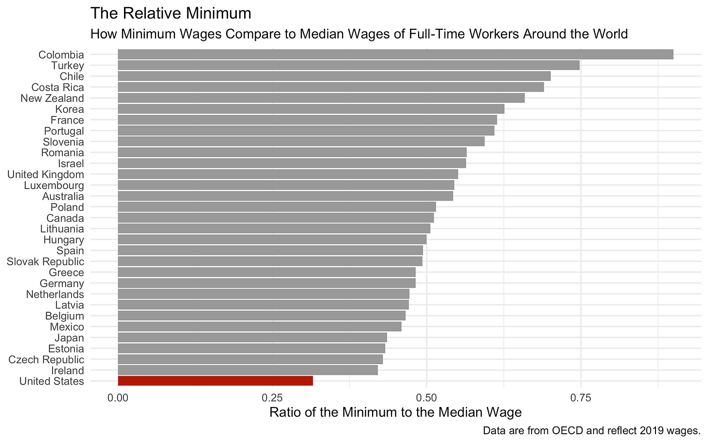 How minimum wages compare to median wages of full-time workers around the world