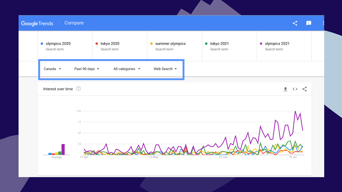 Screenshot of Google Trends showing comparison between popular SEO search terms for the 2021 Tokyo Olympics, filtered to show Canadian trends.