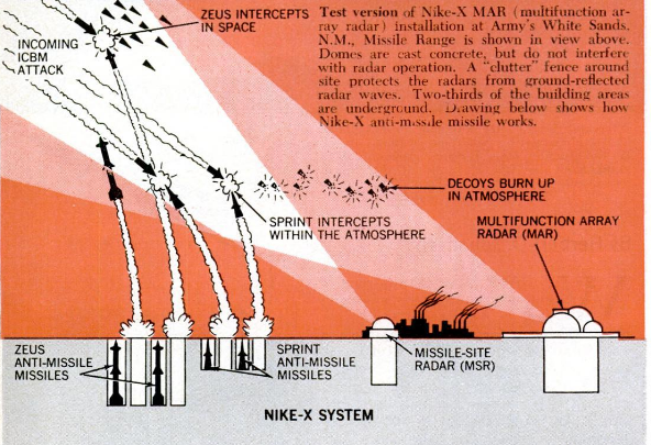 a text-rich diagram of missile defense. It shows incoming ICMB attack intercepted in space by Zeus missiles, then by sprint missiles in the atmosphere, all guided by radar.
