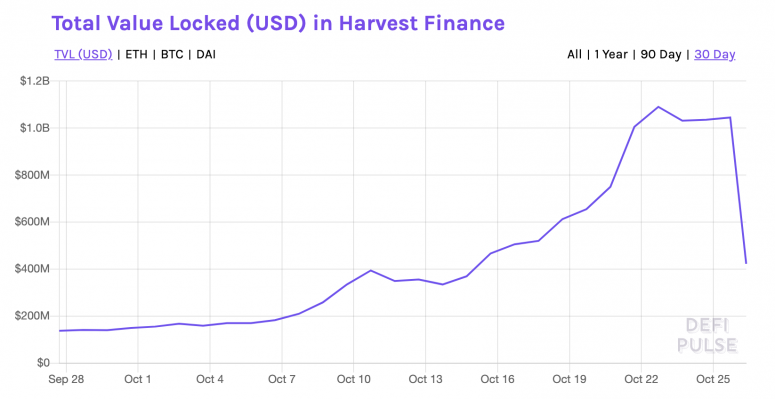 Total Value Locked in Harvest Finance
