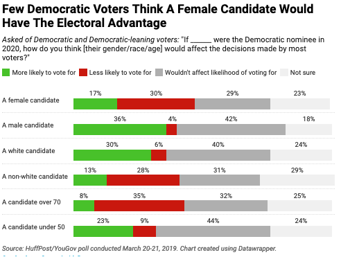 Few Democratic voters think a female candidate would have an electoral advantage.