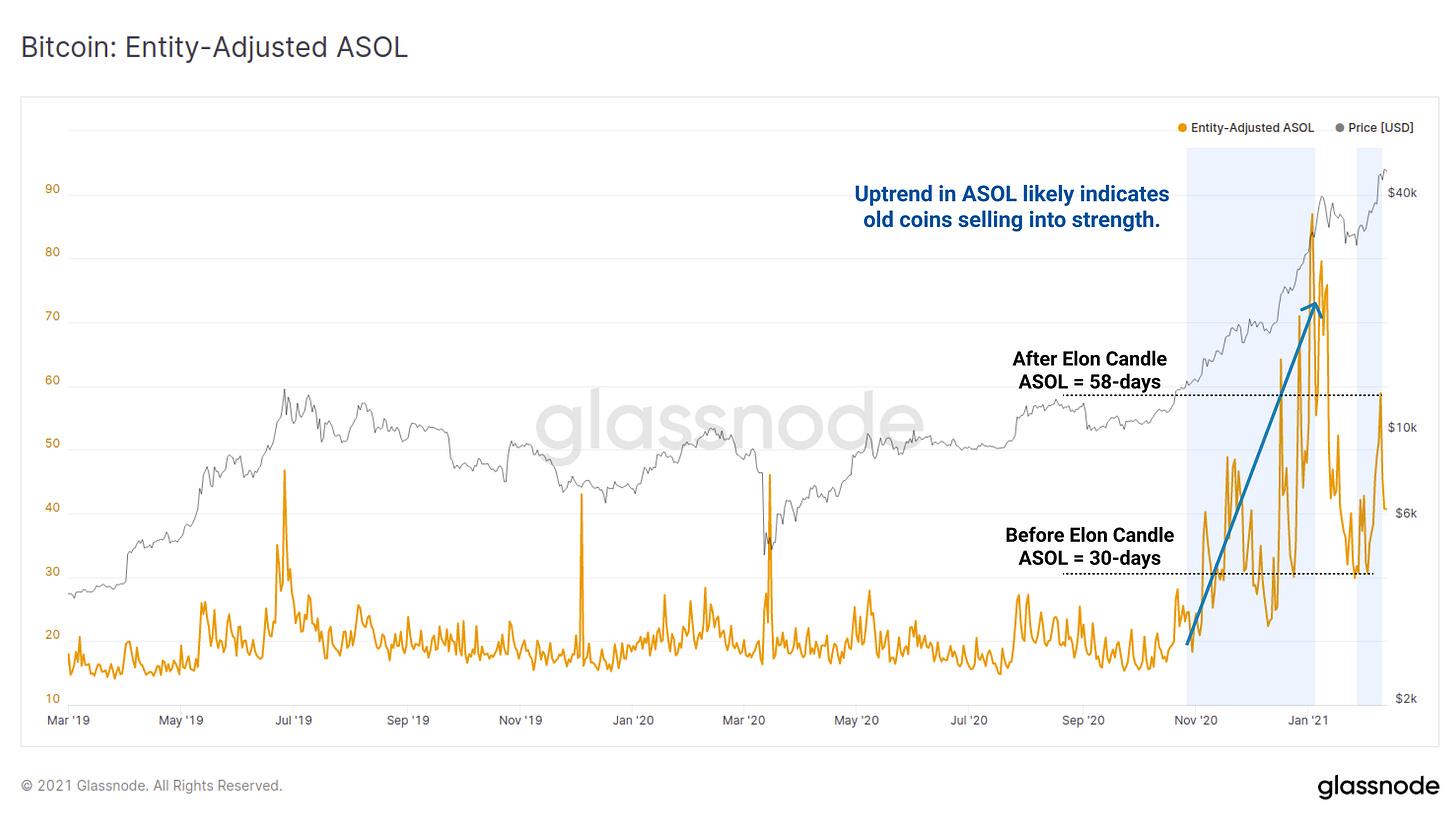 Glassnode Studio - ASOL Indicator