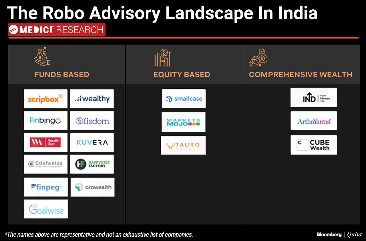 The Evolving Robo-Advisory Landscape In India