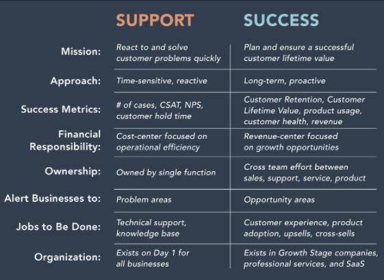 customer-support-vs-success