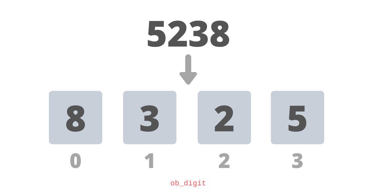 representation of 5238 in a naive way