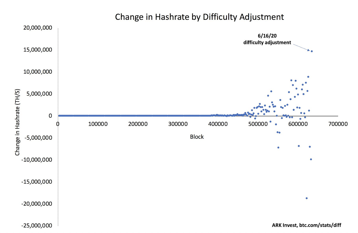 Change in hashrate versus difficulty adjustment