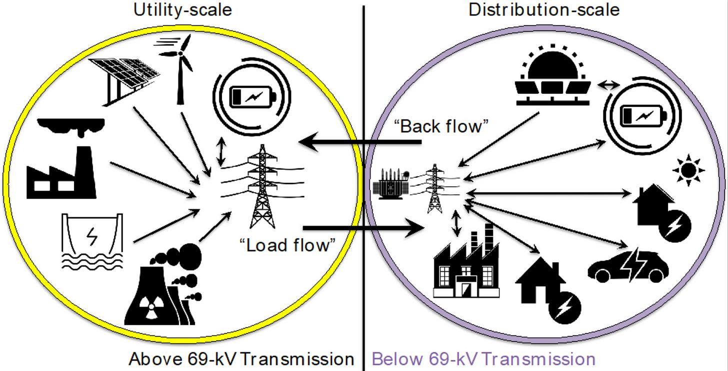 The transmission/distribution interface. (VCE)