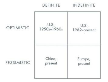 Table showing ways of viewing the future