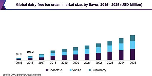 Global Dairy-Free Ice Cream market