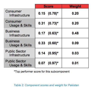 Pakistan Connectivity Ranking